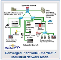 Converged-Plant-Wide-Ethernet-Routeco-200x180px.png